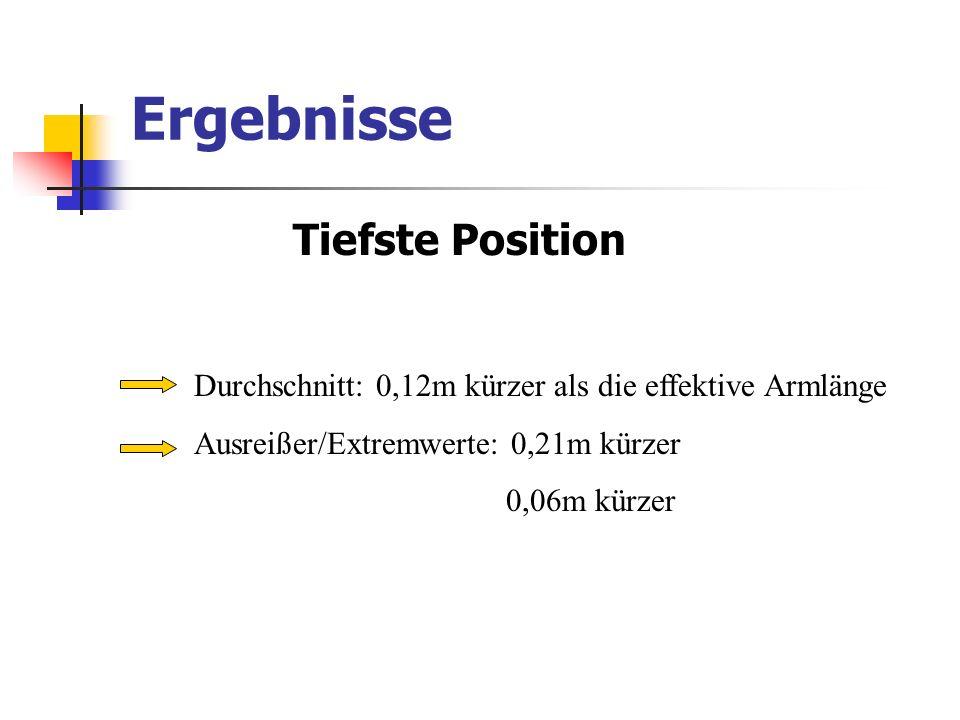 Ergebnisse Tiefste Position