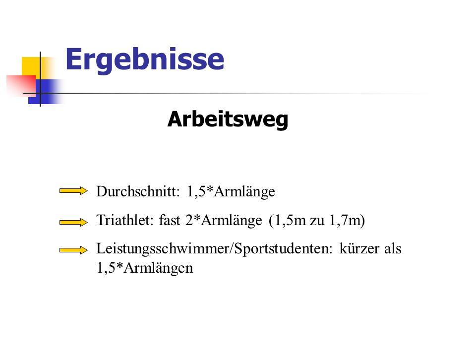 Ergebnisse Arbeitsweg Durchschnitt: 1,5*Armlänge