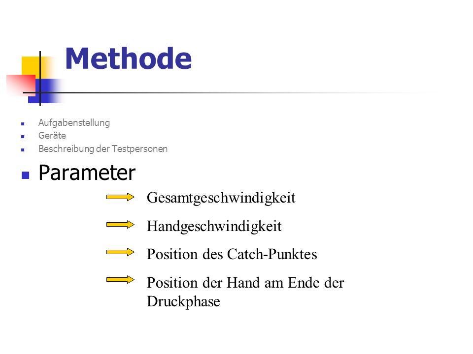 Methode Parameter Gesamtgeschwindigkeit Handgeschwindigkeit