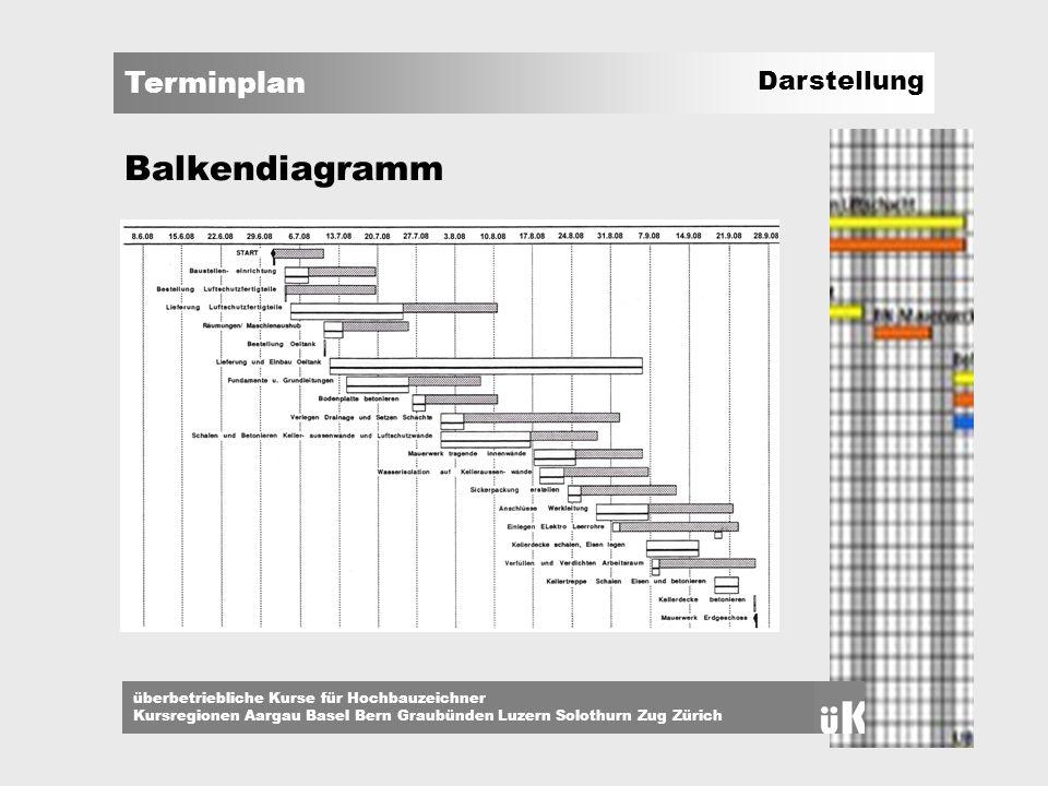 Balkendiagramm Darstellung