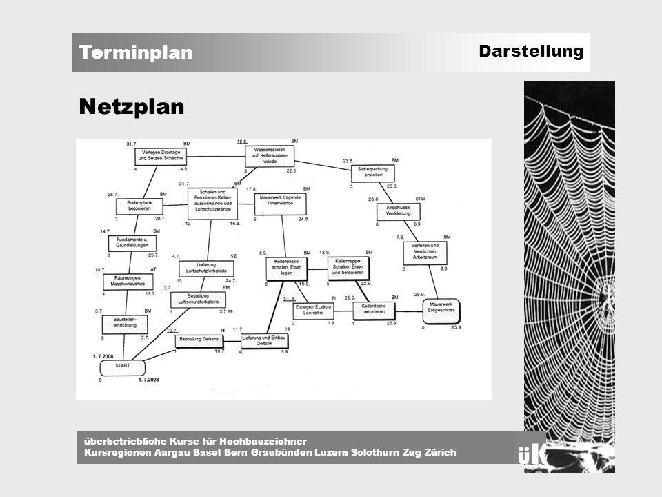 Netzplan Darstellung Eine Weitere Darstellung ist der NETZPLAN.