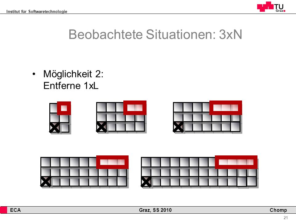 Beobachtete Situationen: 3xN