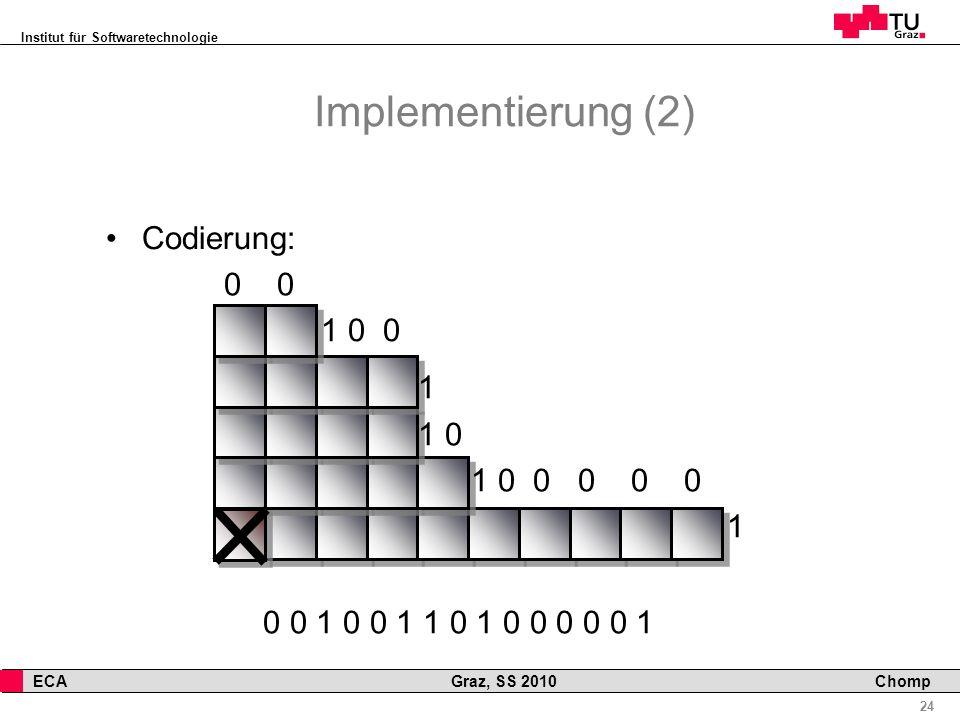 Implementierung (2) Codierung: 0 0 1 0 0 1 1 0 1 0 0 0 0 0