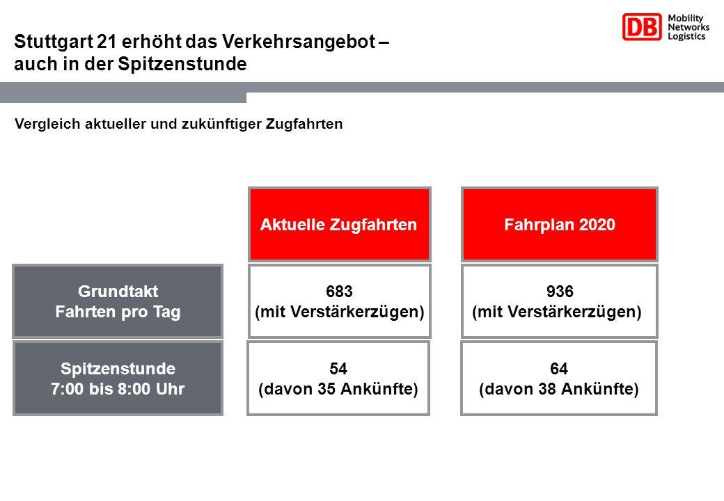 Stuttgart 21 erhöht das Verkehrsangebot – auch in der Spitzenstunde