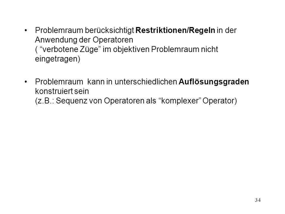 Problemraum berücksichtigt Restriktionen/Regeln in der Anwendung der Operatoren ( verbotene Züge im objektiven Problemraum nicht eingetragen)