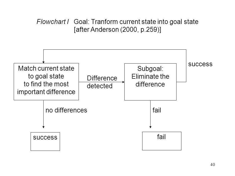 to goal state to find the most important difference
