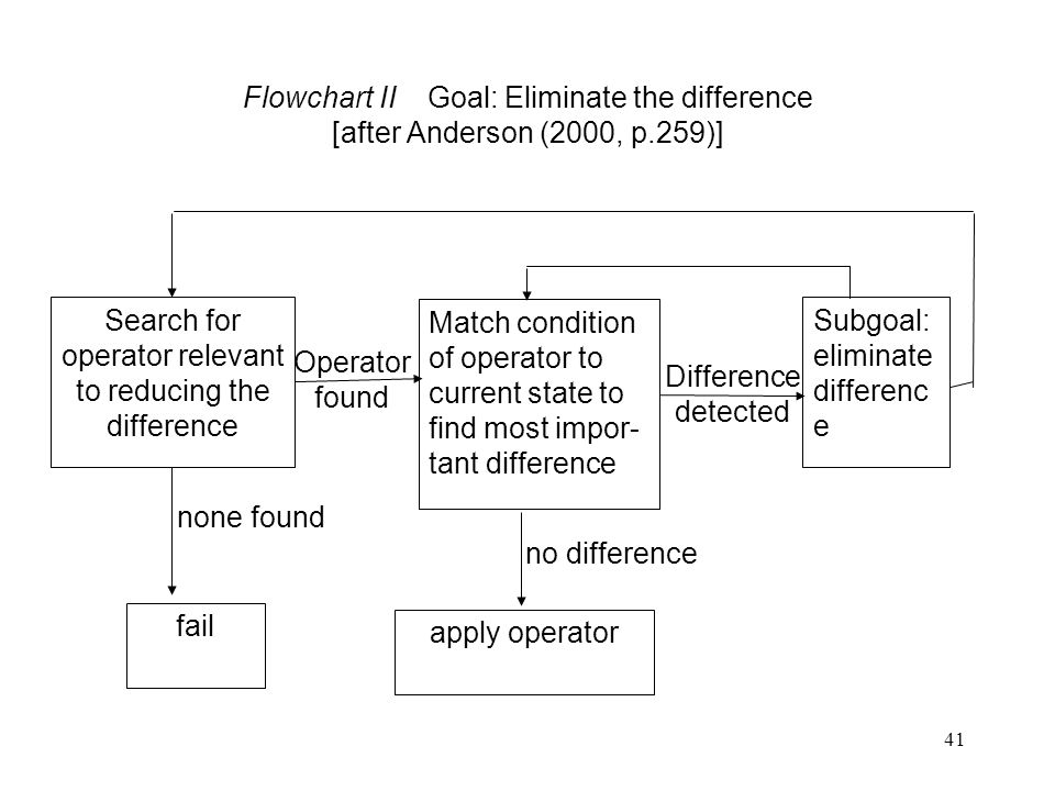 Search for operator relevant to reducing the difference