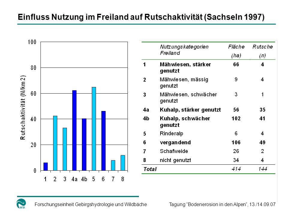 Einfluss Nutzung im Freiland auf Rutschaktivität (Sachseln 1997)