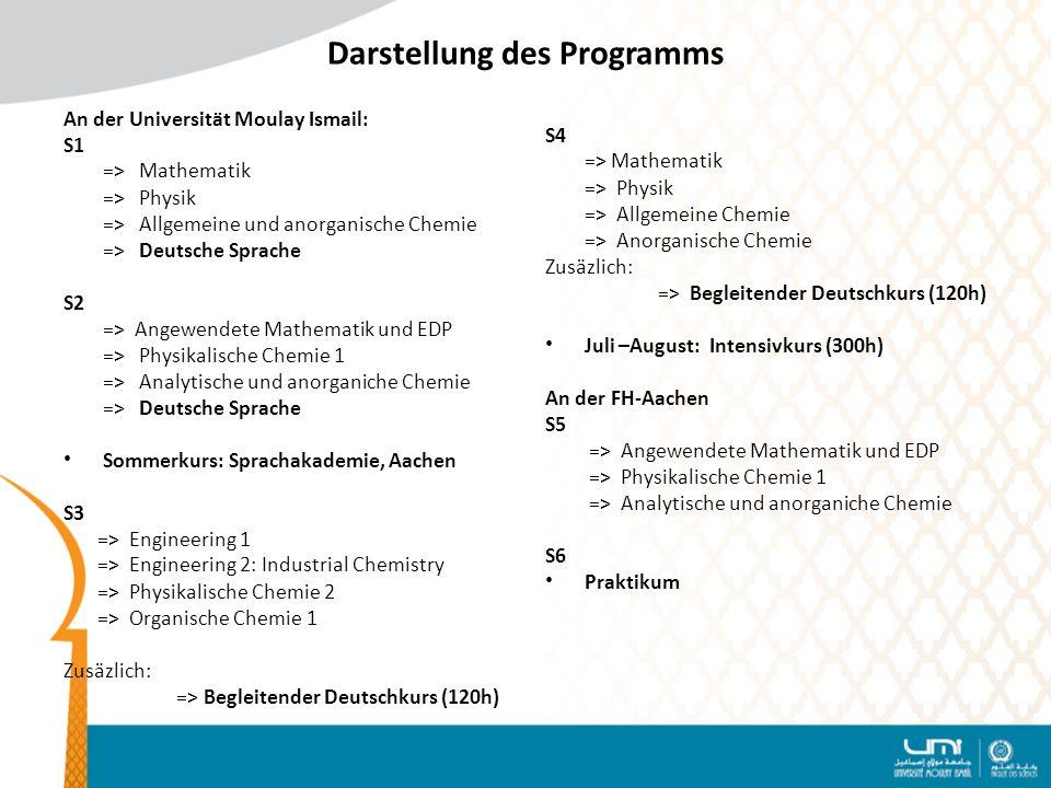 Darstellung des Programms