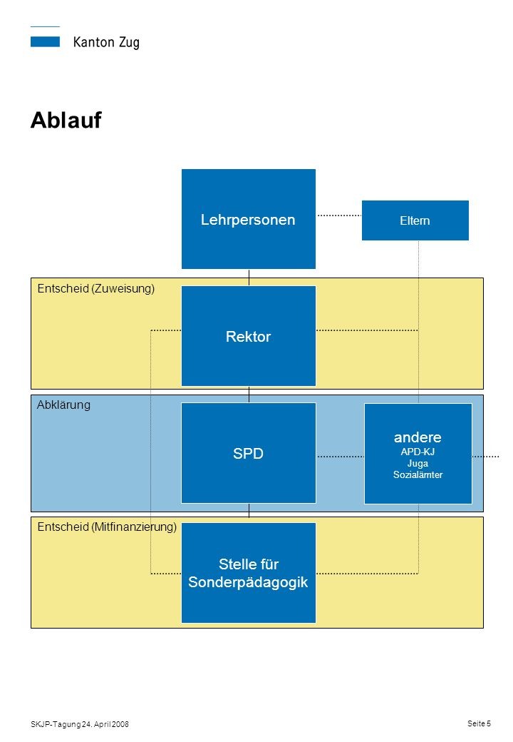 Umsetzung NFA im Kanton Zug