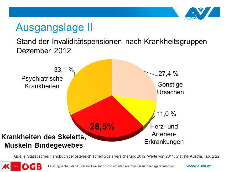 29.April 2013Ergonomisches Heben und Tragen, um Wirbelsäulenbelastungen zu reduzieren. DI Raimund Kleinhagauer.