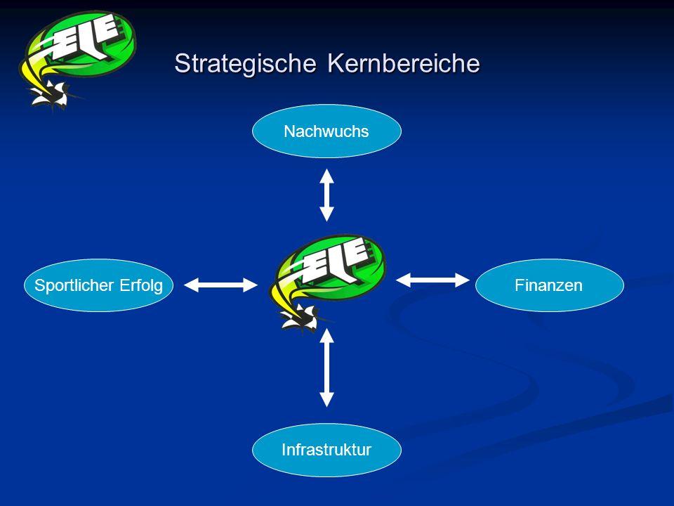 Strategische Kernbereiche