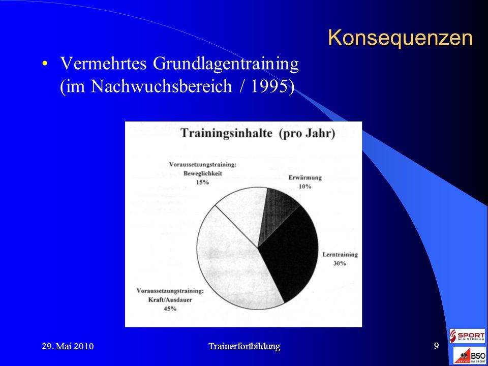 Konsequenzen Vermehrtes Grundlagentraining (im Nachwuchsbereich / 1995) 29.