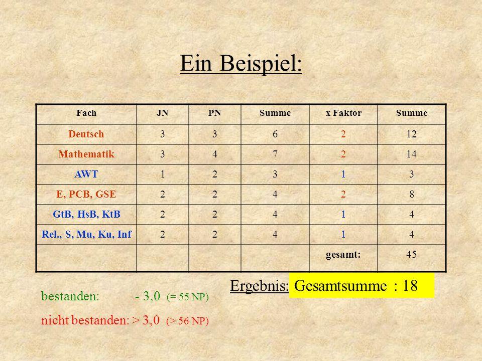 Ein Beispiel: Ergebnis: Gesamtsumme : 18 bestanden: - 3,0 (= 55 NP)