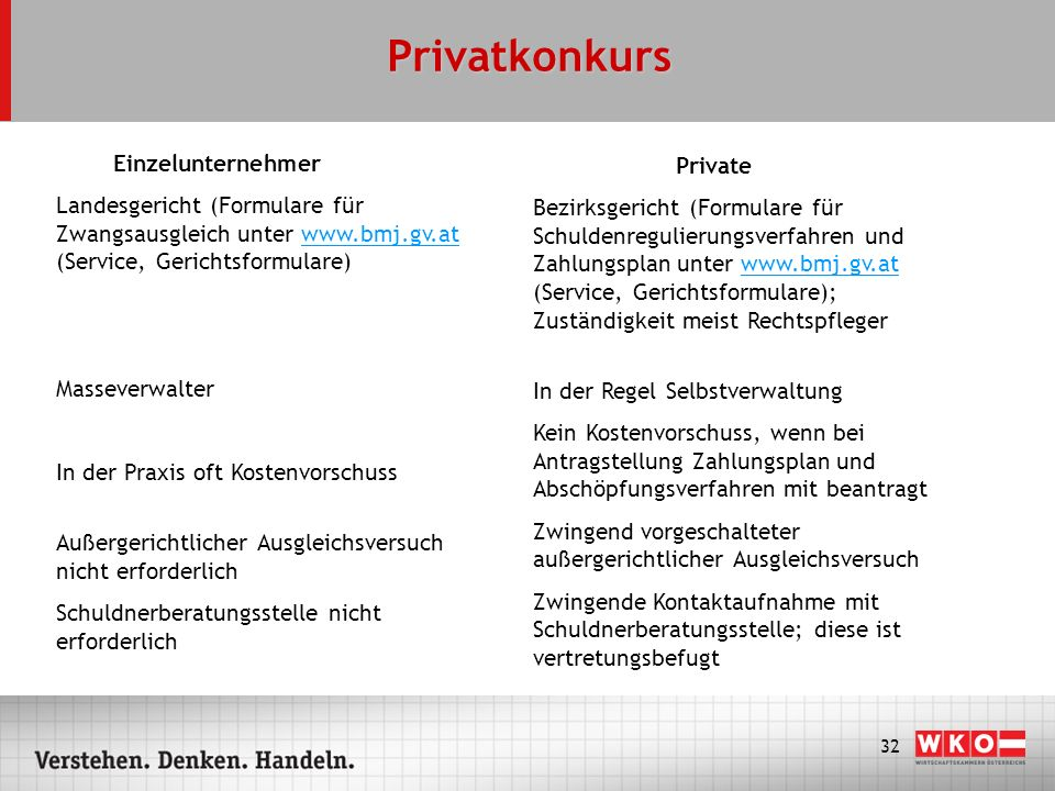 Privatkonkurs Einzelunternehmer Private