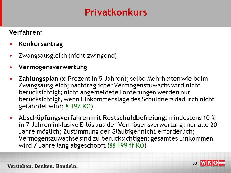 Privatkonkurs Verfahren: Konkursantrag