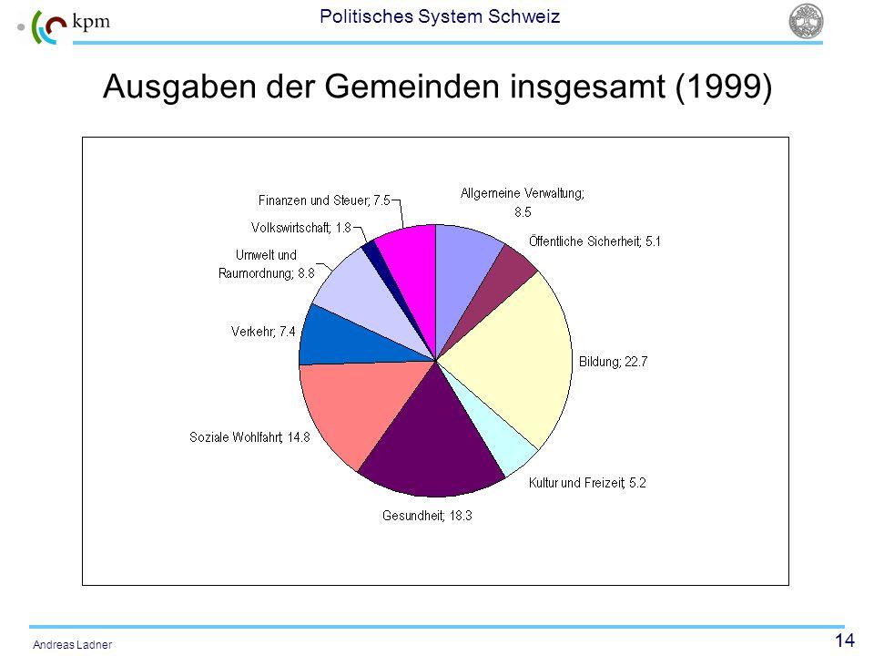 Ausgaben der Gemeinden insgesamt (1999)