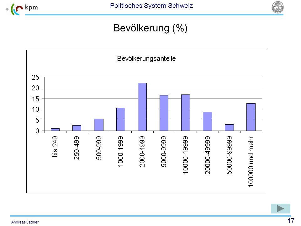 Bevölkerung (%)