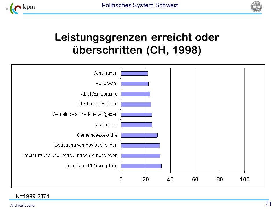 Leistungsgrenzen erreicht oder überschritten (CH, 1998)