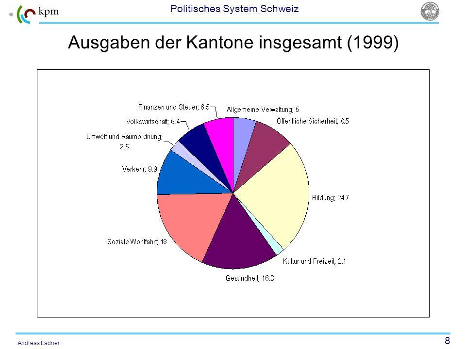 Ausgaben der Kantone insgesamt (1999)
