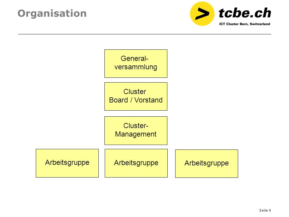 Organisation General- versammlung Cluster Board / Vorstand Cluster-