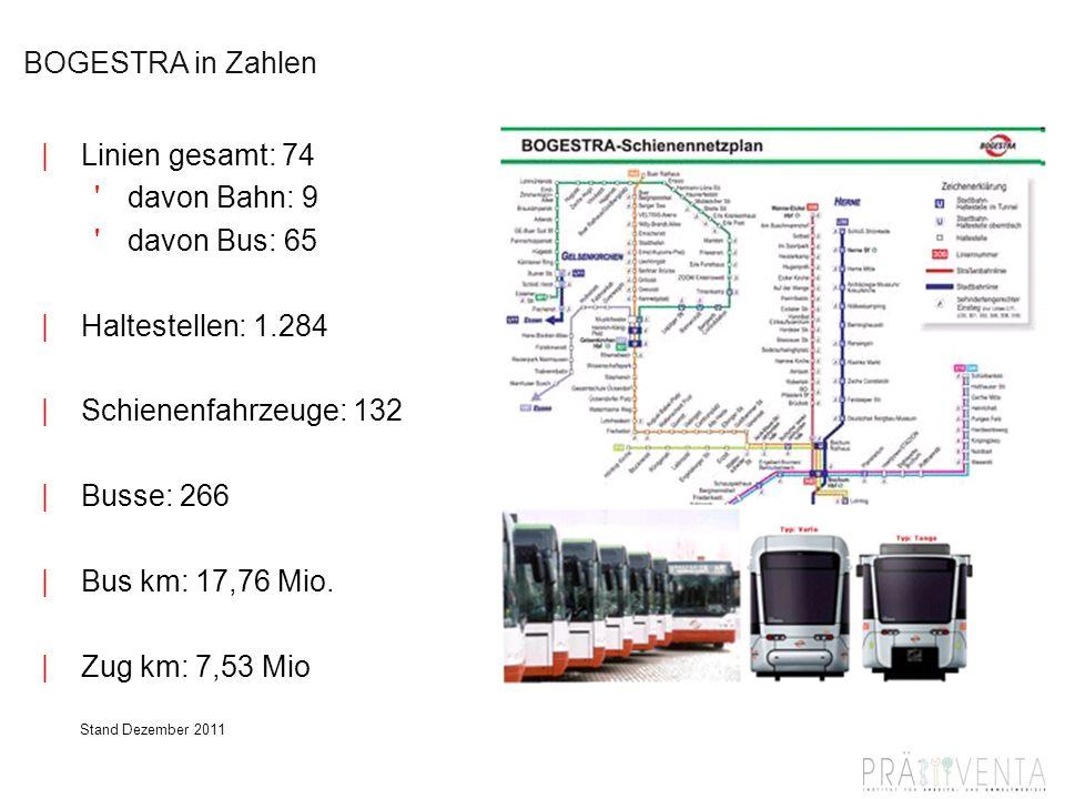 BOGESTRA in Zahlen Linien gesamt: 74 davon Bahn: 9 davon Bus: 65