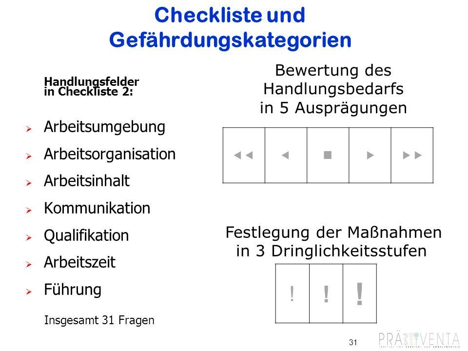 Checkliste und Gefährdungskategorien