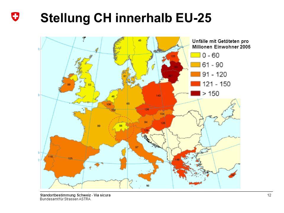 Stellung CH innerhalb EU-25