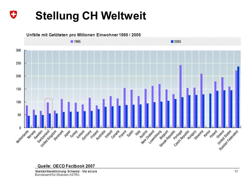 Stellung CH Weltweit Unfälle mit Getöteten pro Millionen Einwohner 1995 / 2005. Quelle: OECD Factbook 2007.