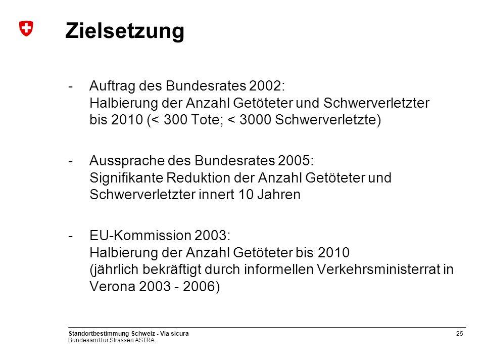 Zielsetzung Auftrag des Bundesrates 2002: Halbierung der Anzahl Getöteter und Schwerverletzter bis 2010 (< 300 Tote; < 3000 Schwerverletzte)