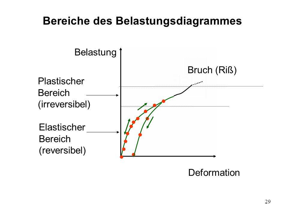 Bereiche des Belastungsdiagrammes