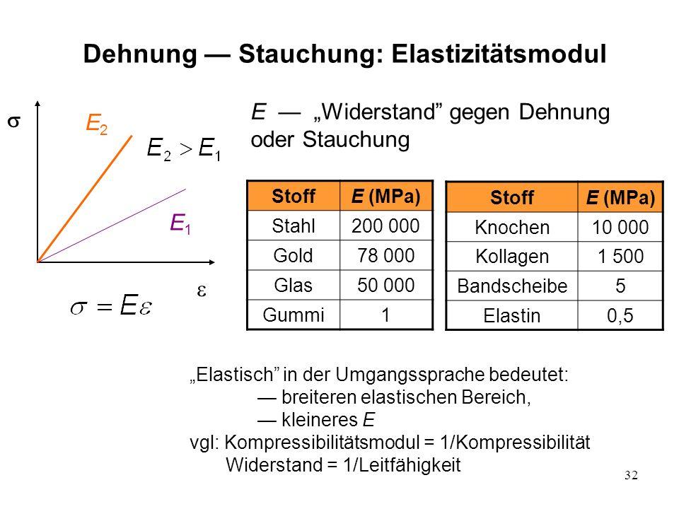 Dehnung — Stauchung: Elastizitätsmodul