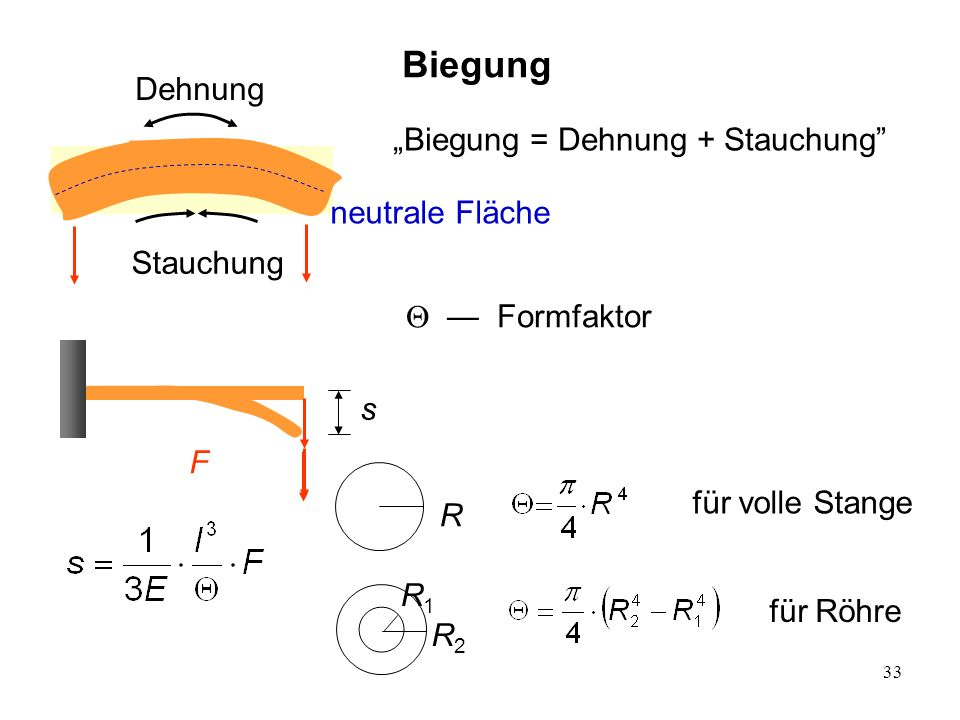 "Biegung Dehnung ""Biegung = Dehnung + Stauchung neutrale Fläche"