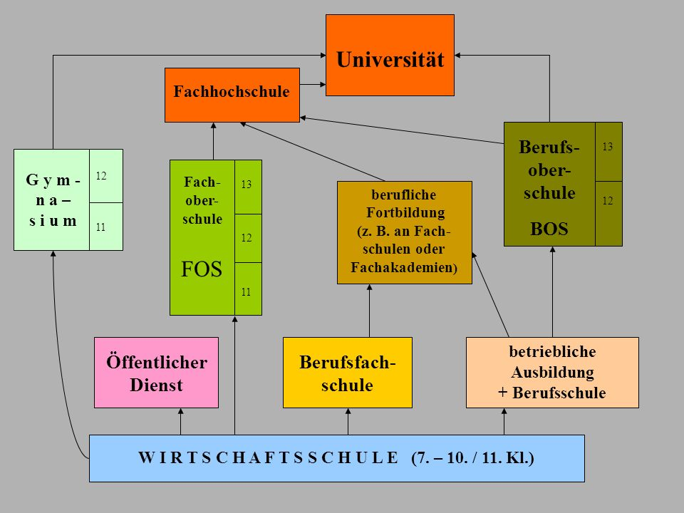 Universität FOS Berufs-ober- schule BOS Öffentlicher Dienst