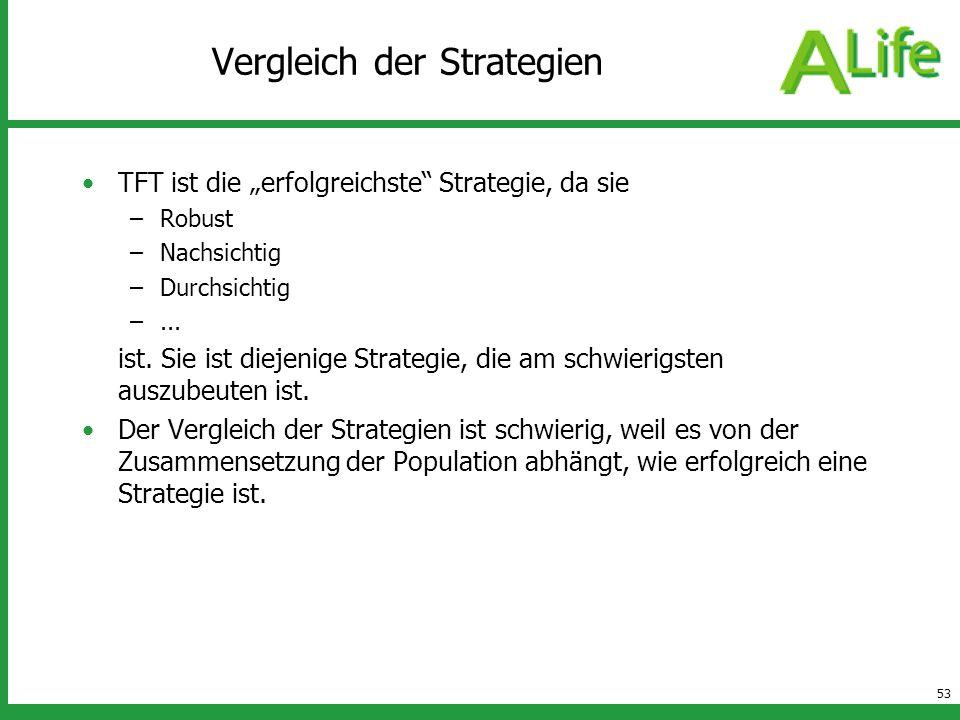 Vergleich der Strategien