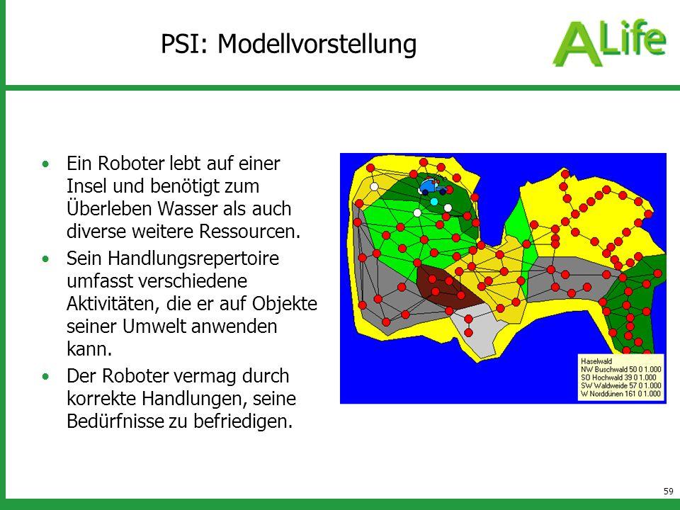 PSI: Modellvorstellung