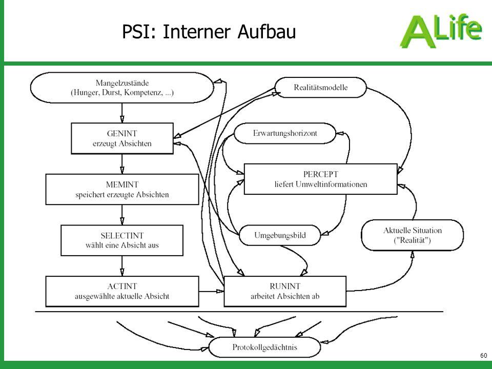 PSI: Interner Aufbau