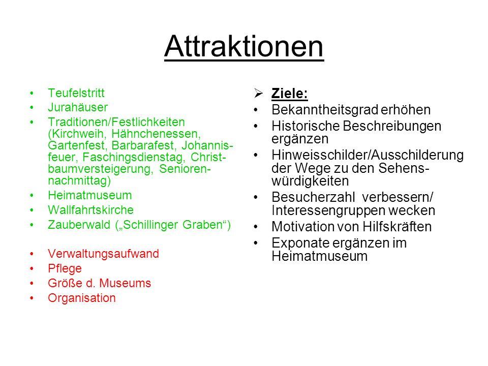 Attraktionen Ziele: Bekanntheitsgrad erhöhen