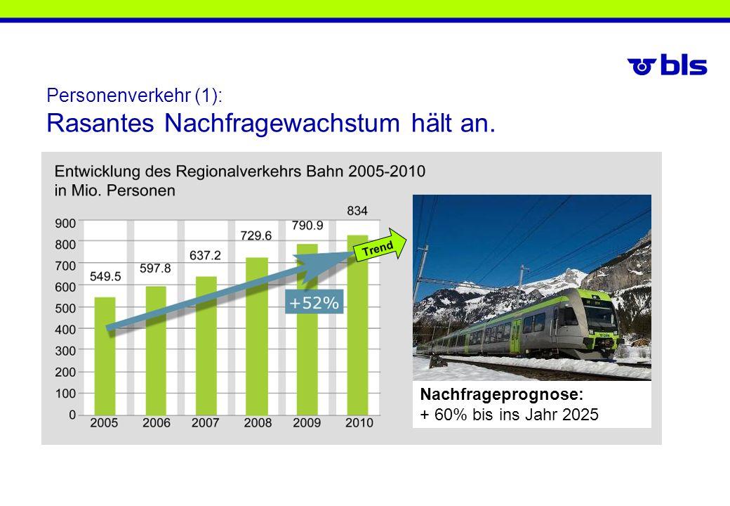 Personenverkehr (1): Rasantes Nachfragewachstum hält an.