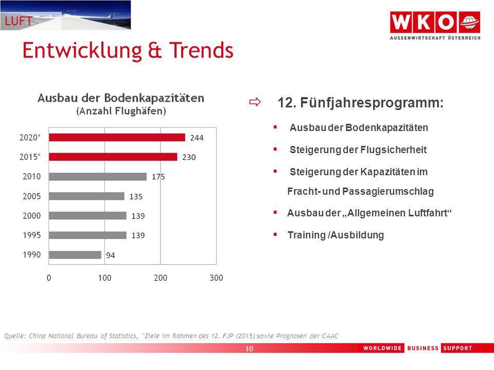 Entwicklung & Trends 12. Fünfjahresprogramm: LUFT