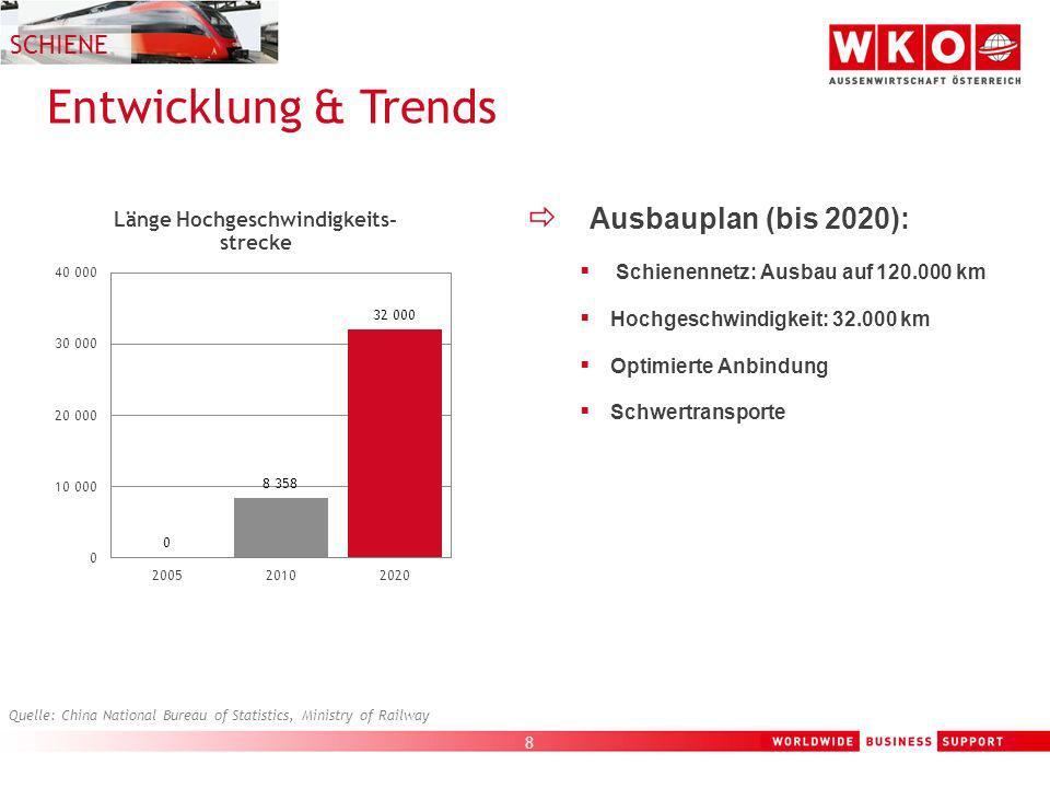 Entwicklung & Trends Ausbauplan (bis 2020): SCHIENE