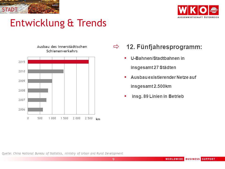 Entwicklung & Trends 12. Fünfjahresprogramm: STADT
