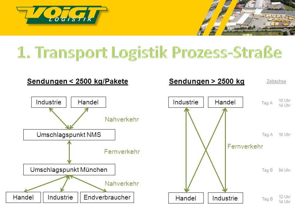 1. Transport Logistik Prozess-Straße Sendungen < 2500 kg/Pakete
