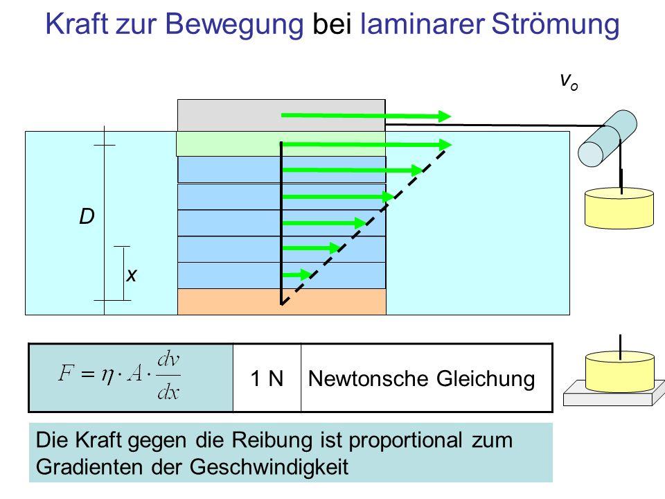 Kraft zur Bewegung bei laminarer Strömung