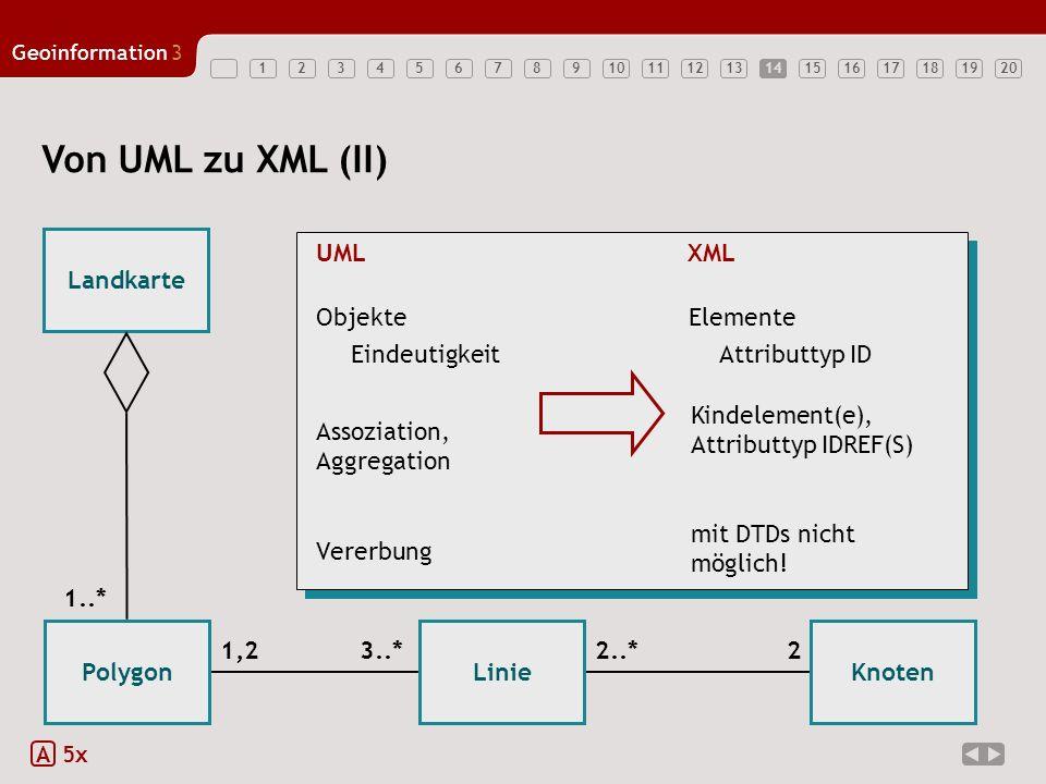 Von UML zu XML (II) Landkarte UML XML Objekte Elemente Eindeutigkeit