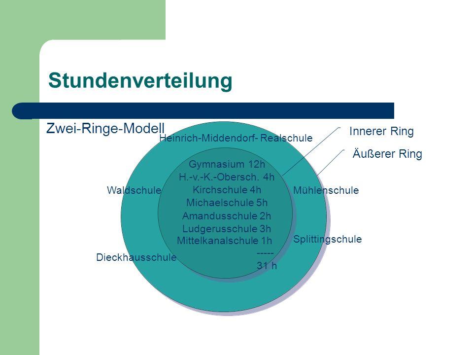 Stundenverteilung Zwei-Ringe-Modell Heinrich-Middendorf- Realschule