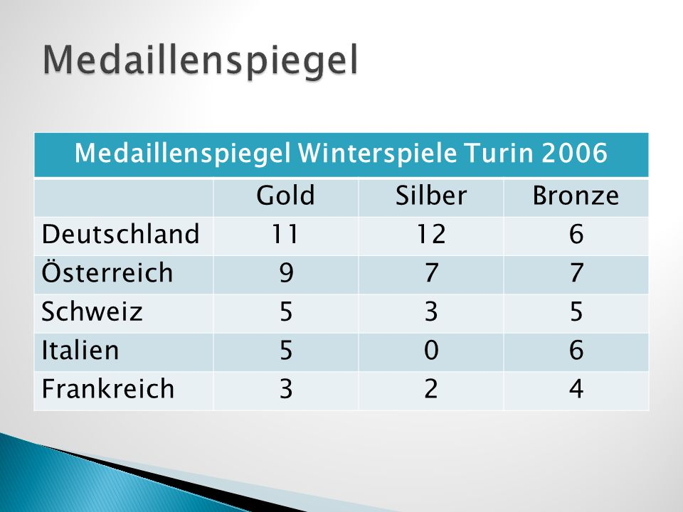 Medaillenspiegel Winterspiele Turin 2006