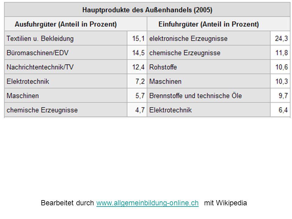 Bearbeitet durch www.allgemeinbildung-online.ch mit Wikipedia