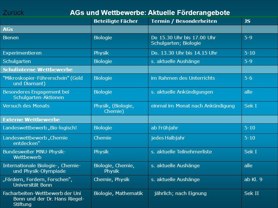 AGs und Wettbewerbe: Aktuelle Förderangebote