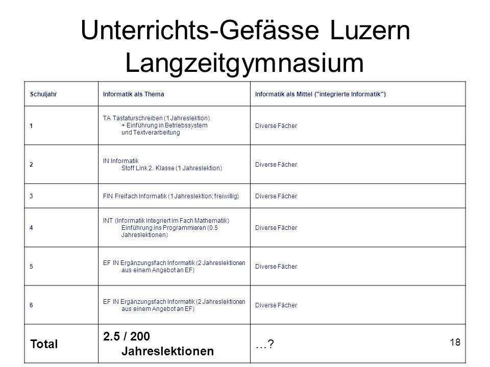 Unterrichts-Gefässe Luzern Langzeitgymnasium